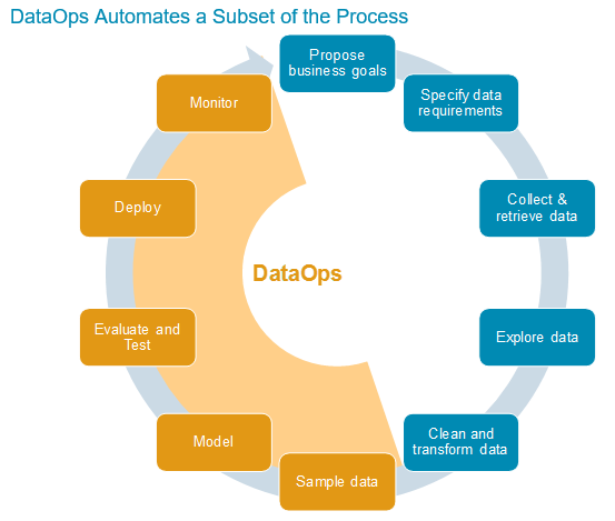 dataops lifecycle