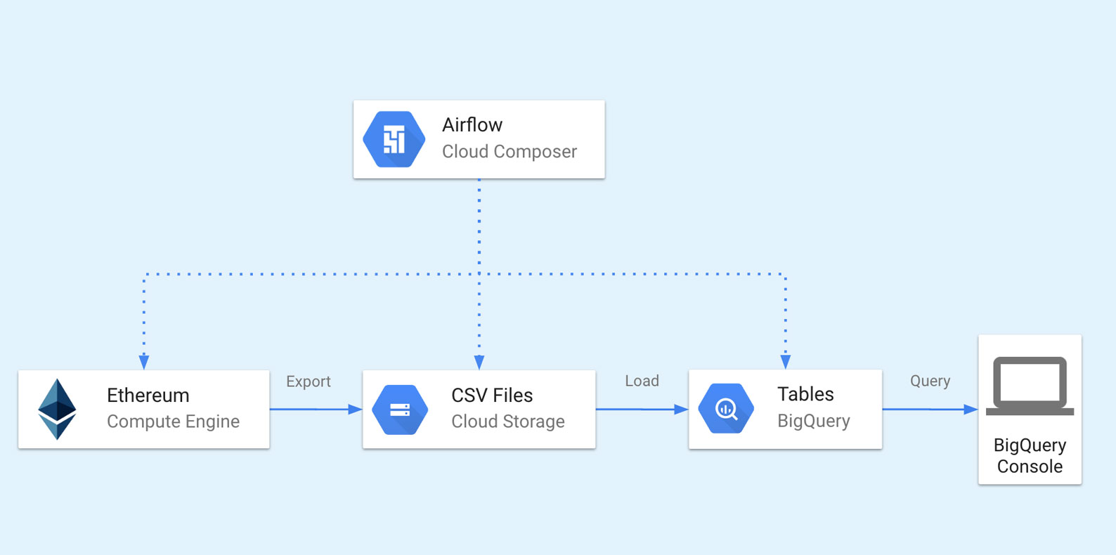 big query migration