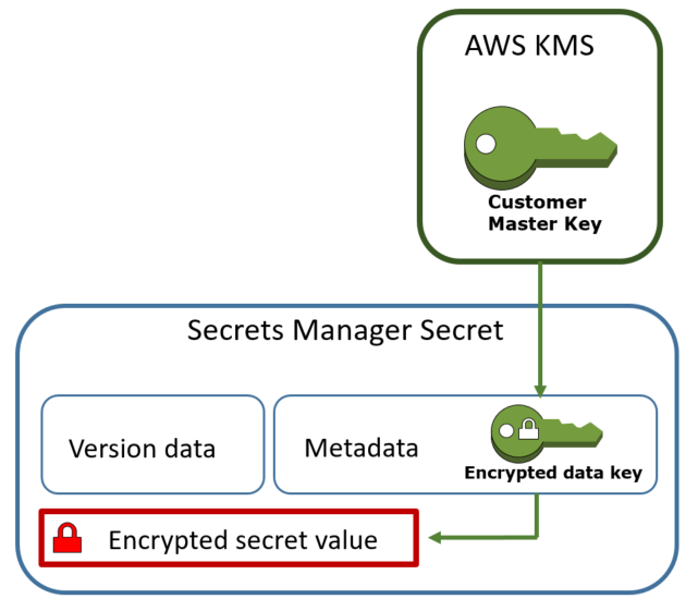 Securing passwords in AWS Quick Starts using AWS Secrets Manager
